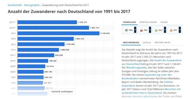 statistik einwanderung, geschnitten